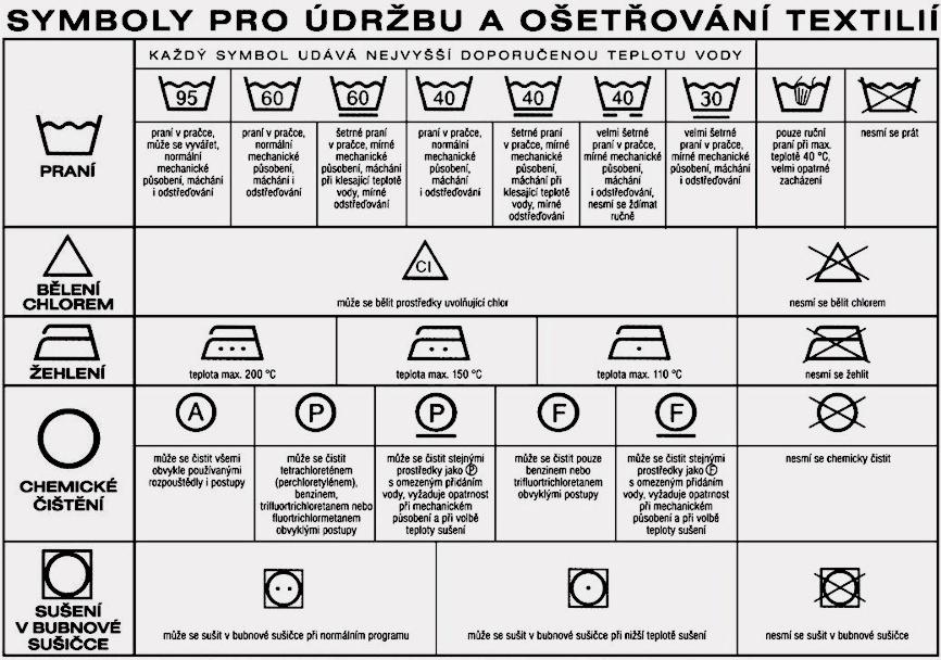 Obrázek k otázce: Co znamenají symboly praní a žehlení?